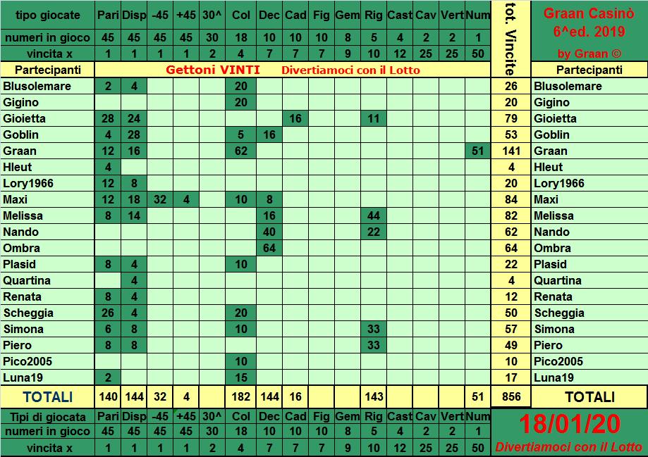 Classifica del Graan Casinò 2019 Tabell25