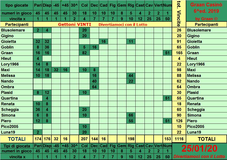 Classifica del Graan Casinò 2019 Tabell28