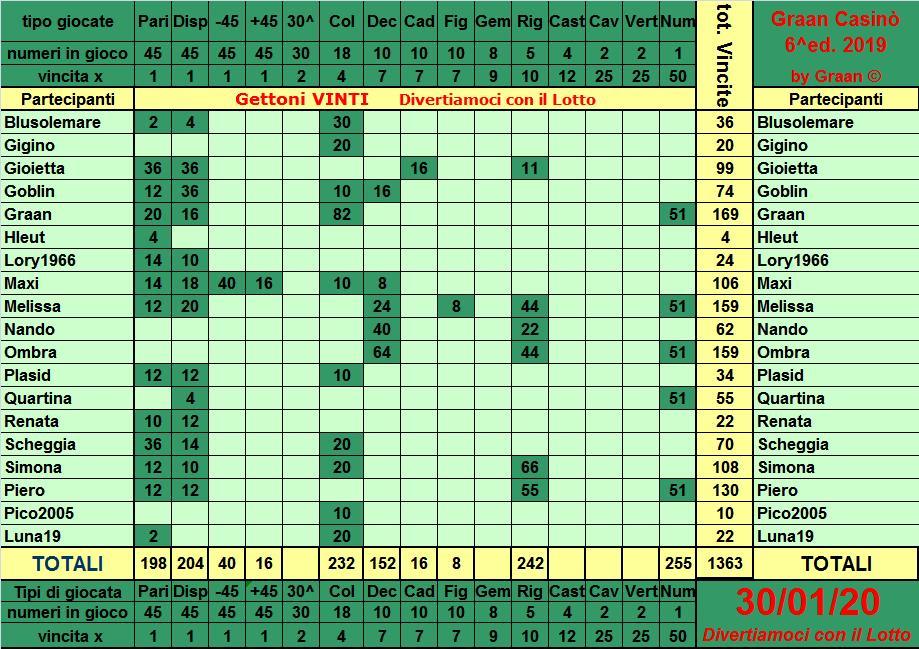 Classifica del Graan Casinò 2019 Tabell30
