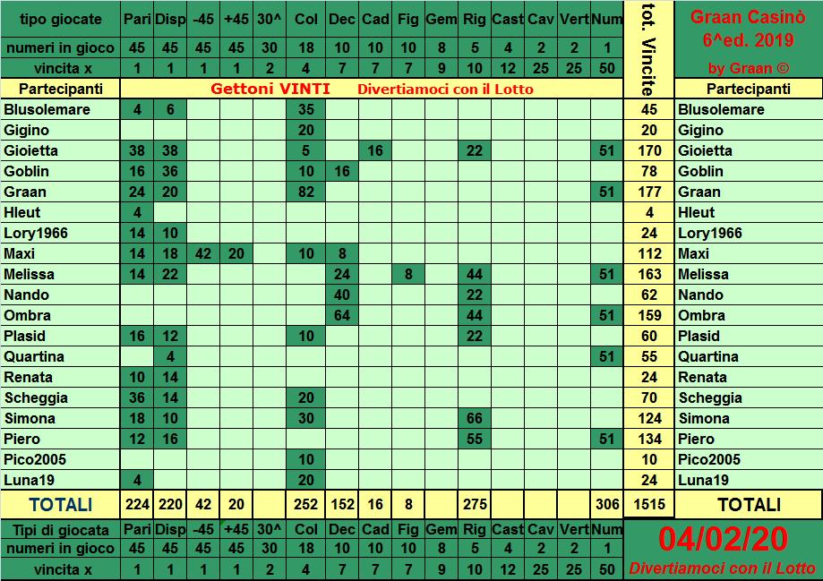 Classifica del Graan Casinò 2019 Tabell32