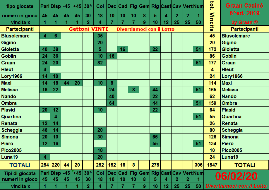 Classifica del Graan Casinò 2019 Tabell33