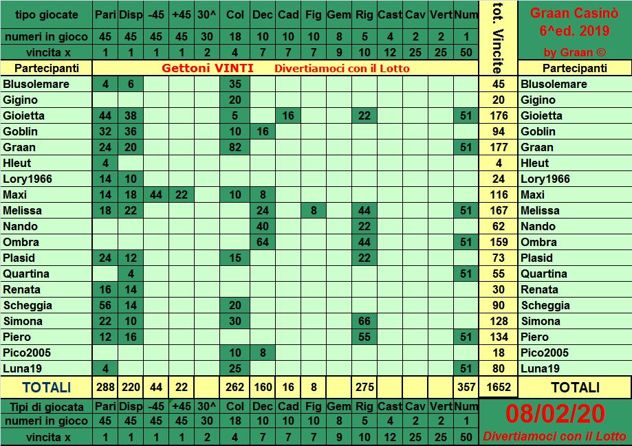 Classifica del Graan Casinò 2019 Tabell34
