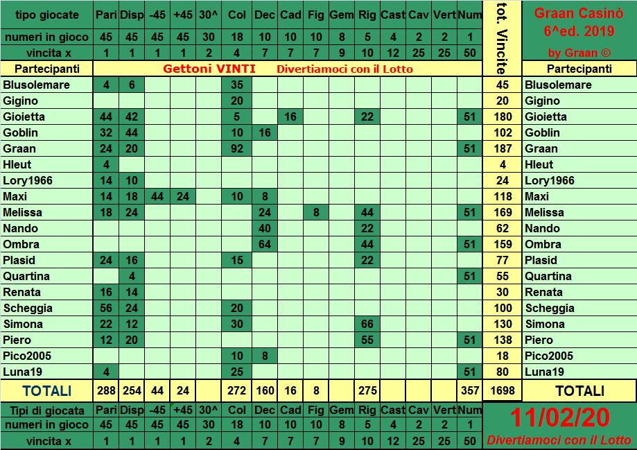 Classifica del Graan Casinò 2019 Tabell35