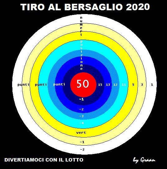 Regolamento del Tiro al bersaglio 2020 Tiro_a11