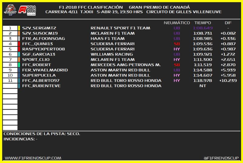 [4/11 GP - T.22] GRAN PREMIO DE CANADÁ (GILLES VILLENEUVE) 145