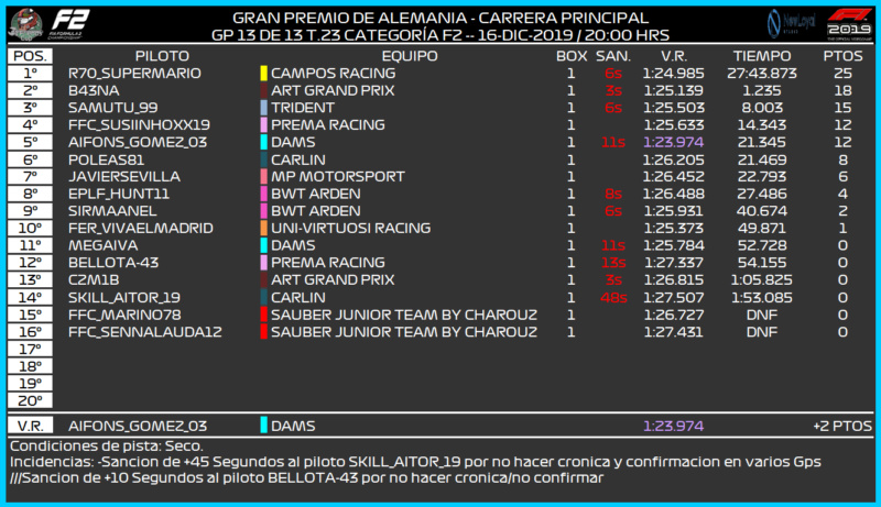 [F2 -- 13/13 GP - T.23] CRÓNICA GRAN PREMIO DE ALEMANIA 2106