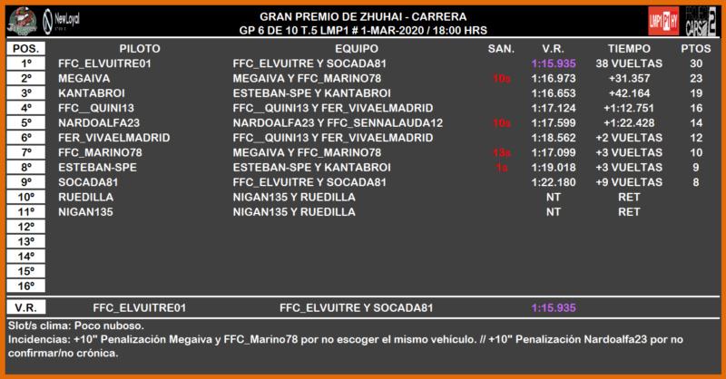 [PC2 T.V LMP1 - 6/10] CRÓNICAS ZHUHAI GP 2136
