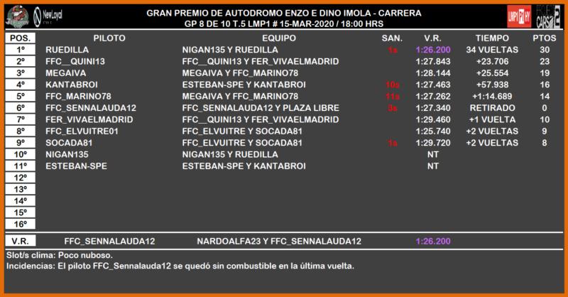 [PC2 T.V LMP1 - 8/10] CRÓNICAS ENZO E DINO FERRARI IMOLA GP 2144