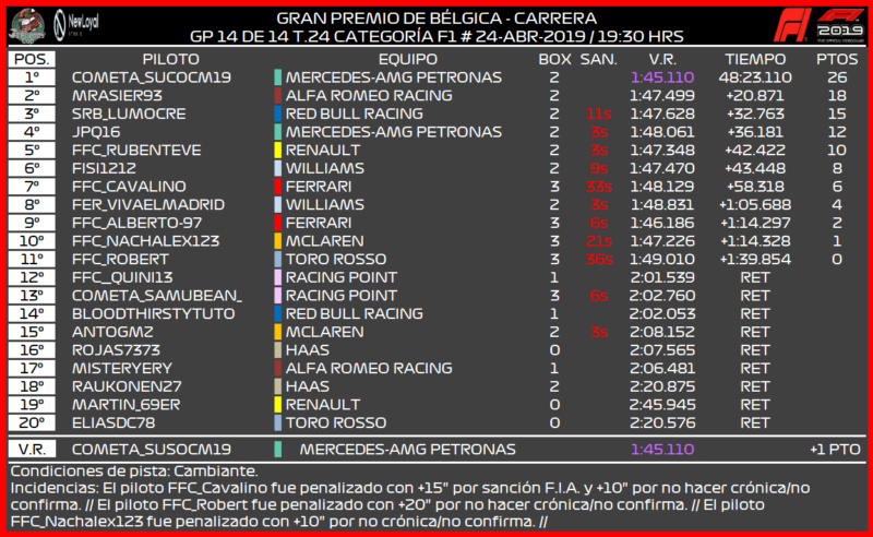 [F1 --14/14 GP - T.24] CRÓNICA GRAN PREMIO DE BÉLGICA 2166