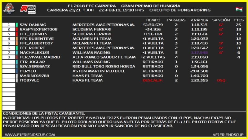 [21/21 GP - T.XXI] GRAN PREMIO DE HUNGRÍA (HUNGARORING) 241