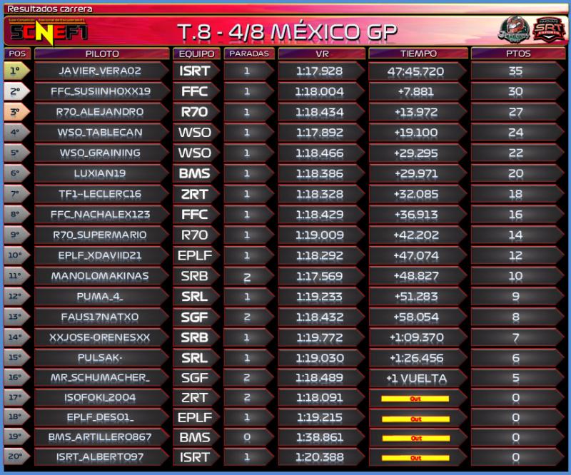 [SCNEF1 T.VIII - 4/8] GRAN PREMIO MÉXICO, HERMANOS RODRÍGUEZ 286