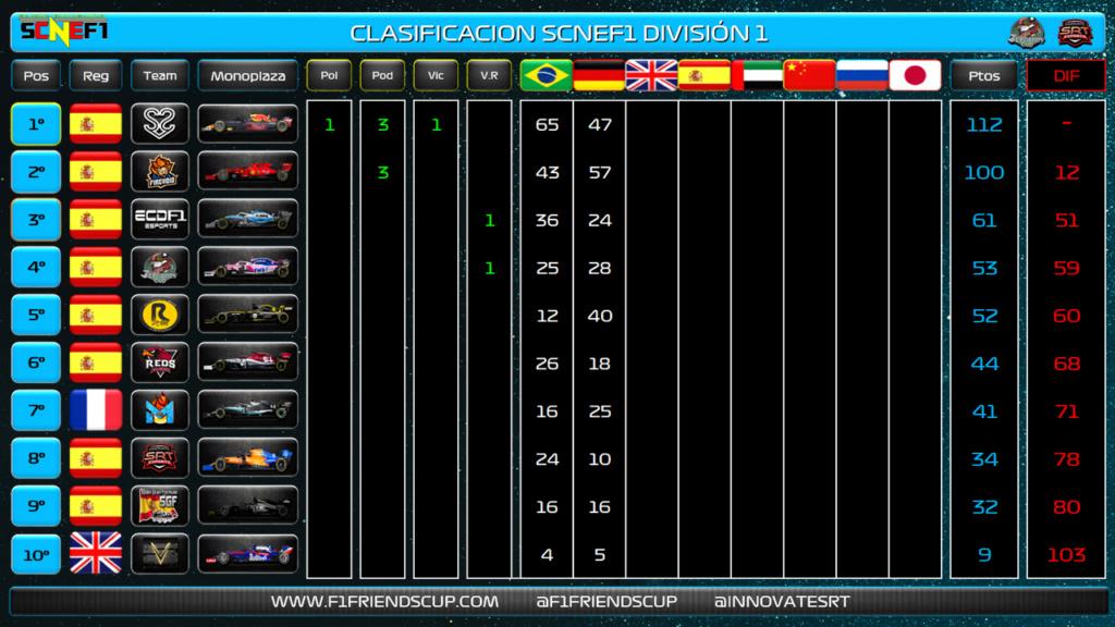   SCNEF1   S2V_DanimG vuelve a dar otro triunfo a S2V Esports 29006110