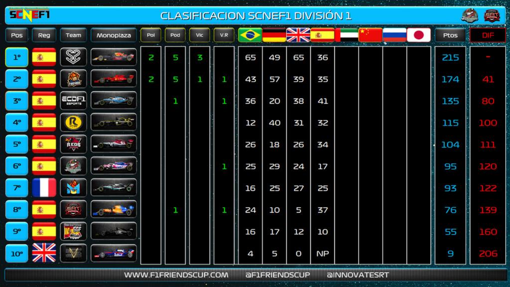   SCNEF1   Firevoid: Primera victoria en la SCNEF1 y Simracing 29006111