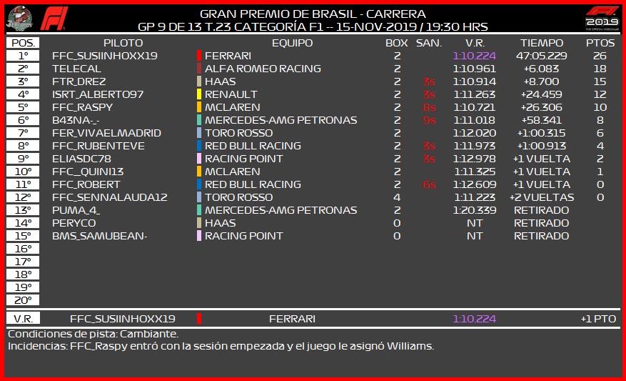 [F1 -- 9/13 GP - T.23] CRÓNICA GRAN PREMIO DE BRASIL 296