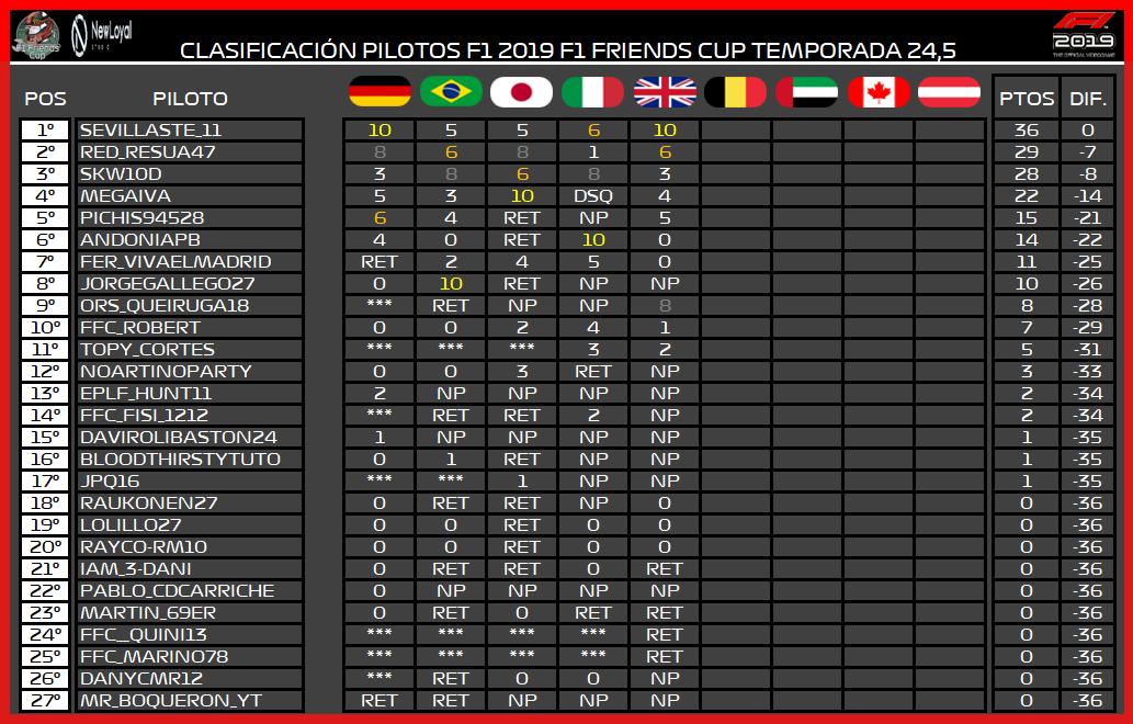   F1 19 T. 24,5   Central de estadísticas de la Temporada 24,5 F1 2019 3170
