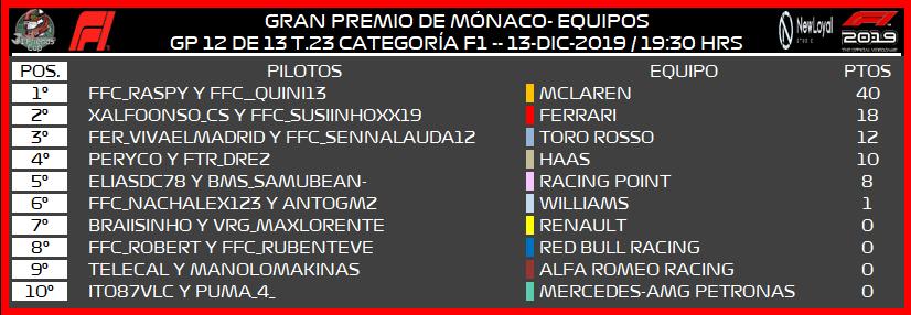 [F1 -- 12/13 GP - T.23] CRÓNICA GRAN PREMIO DE MÓNACO 396