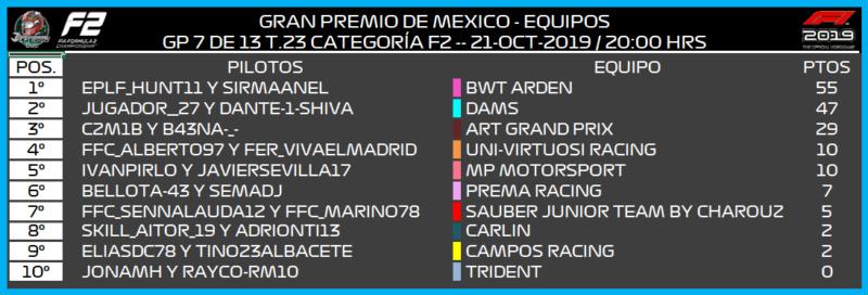 [F2 -- 7/13 GP - T.23] CRÓNICA GRAN PREMIO DE MÉXICO 4112