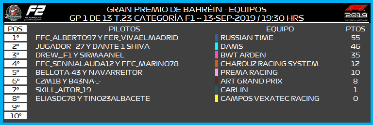 [F2 -- 1/13 GP - T.23] CRÓNICA GRAN PREMIO DE BAHREIN  494