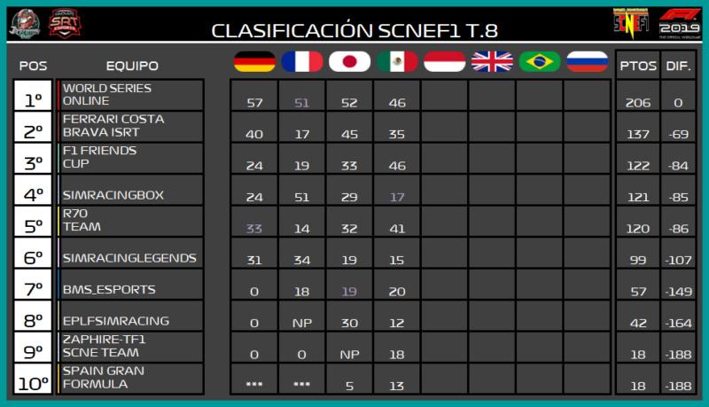 | SCNEF1 T.VIII | La Temporada VIII es historia  6109