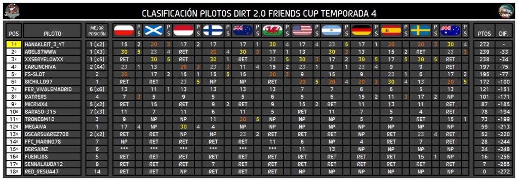 Temporada IV Dirt Friends Cup 61103