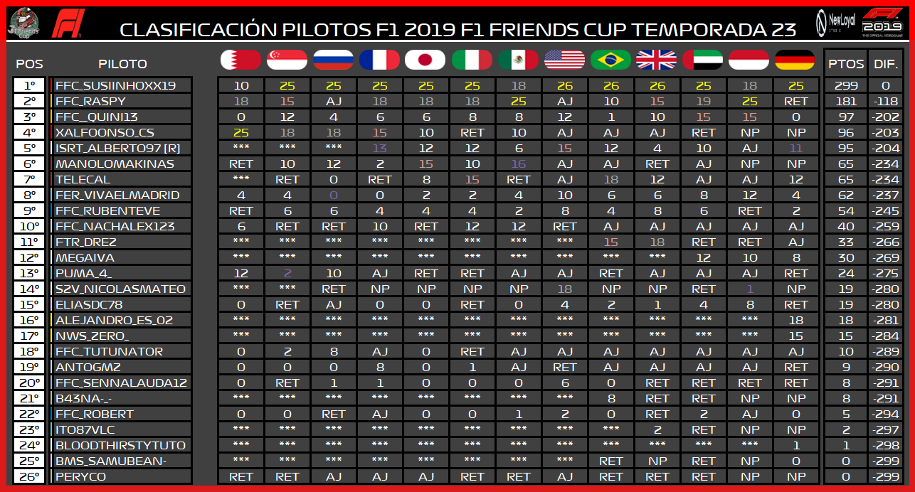 Temporada F1 XXIII F1 Friends Cup 6131