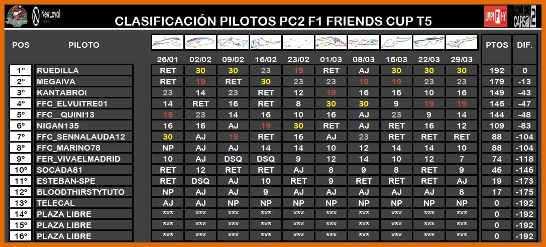 | PROJECT CARS 2 LMP1 T.V | CENTRAL ESTADÍSTICAS TEMPORADA V LMP1 6170