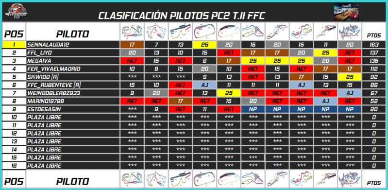 Temporada II F1 Friends Cup 645