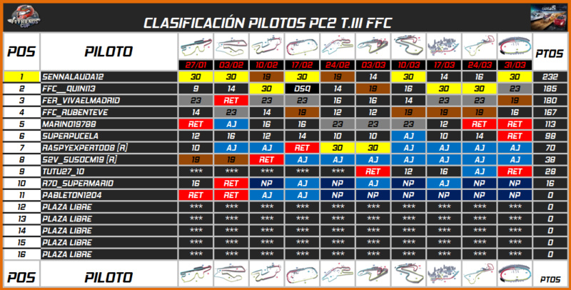 | PC2 INDYCAR T.III | CENTRAL DE ESTADÍSTICAS 672