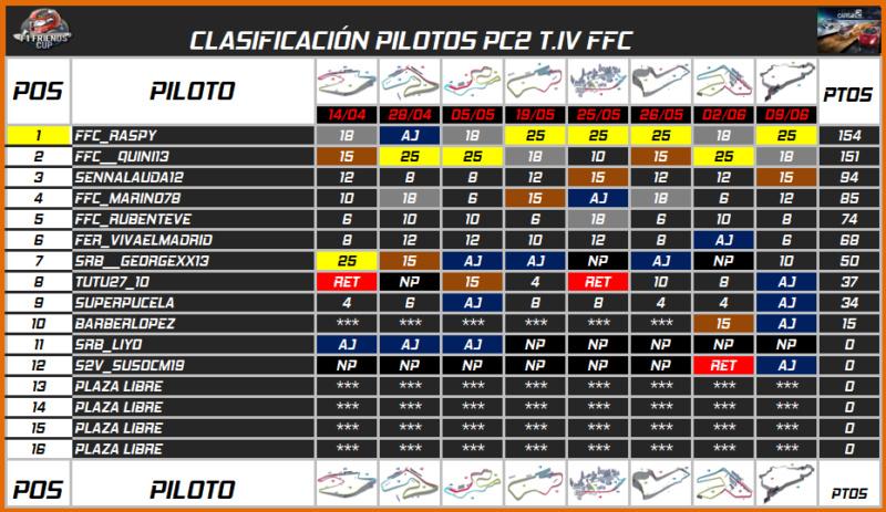 | PC2 BLANCPAIN GT3 T.IV | CENTRAL DE ESTADÍSTICAS 690