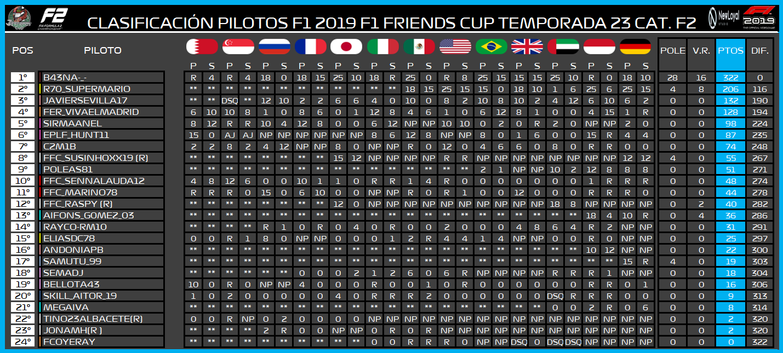 | F2 19 T. XXIII | Central de estadísticas de la Temporada 23 F2 2019 7124