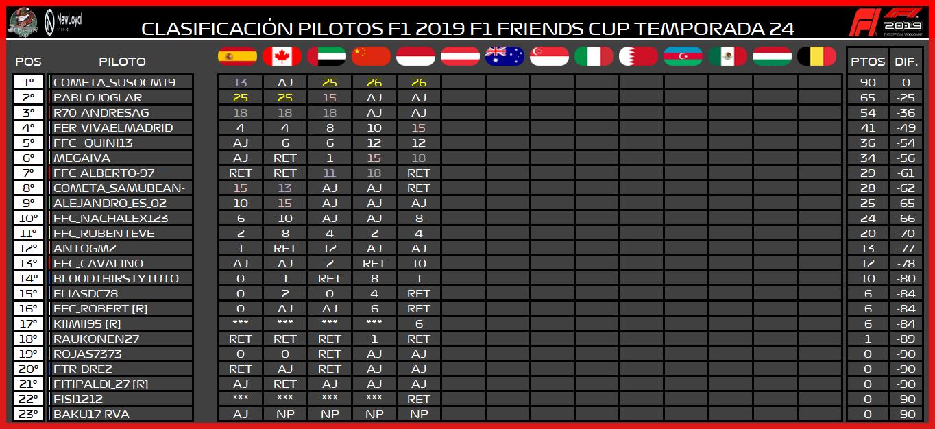 | F1 19 T. XXIV | Central de estadísticas de la Temporada 24 F1 2019 7141