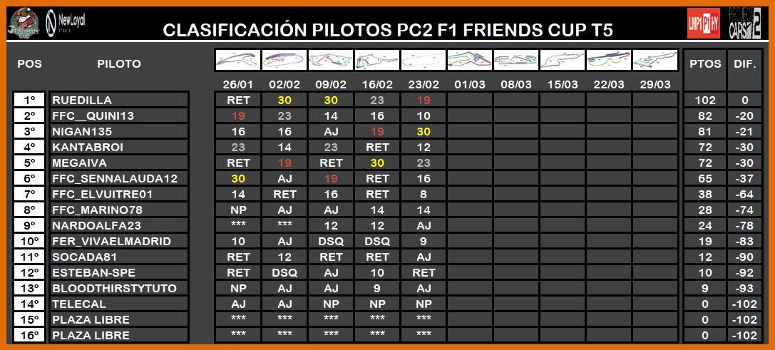 | PROJECT CARS 2 LMP1 T.V | CENTRAL ESTADÍSTICAS TEMPORADA V LMP1 7146