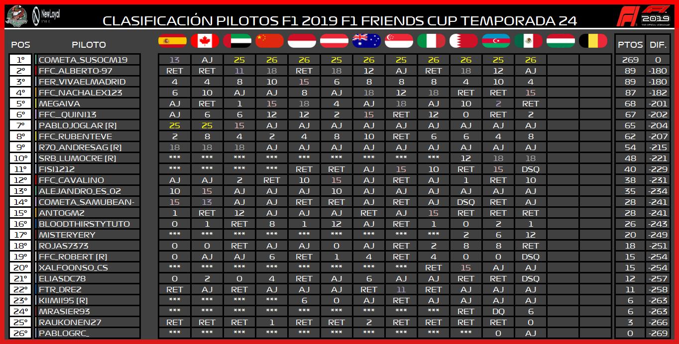   F1 19 T. XXIV   Central de estadísticas de la Temporada 24 F1 2019 7167