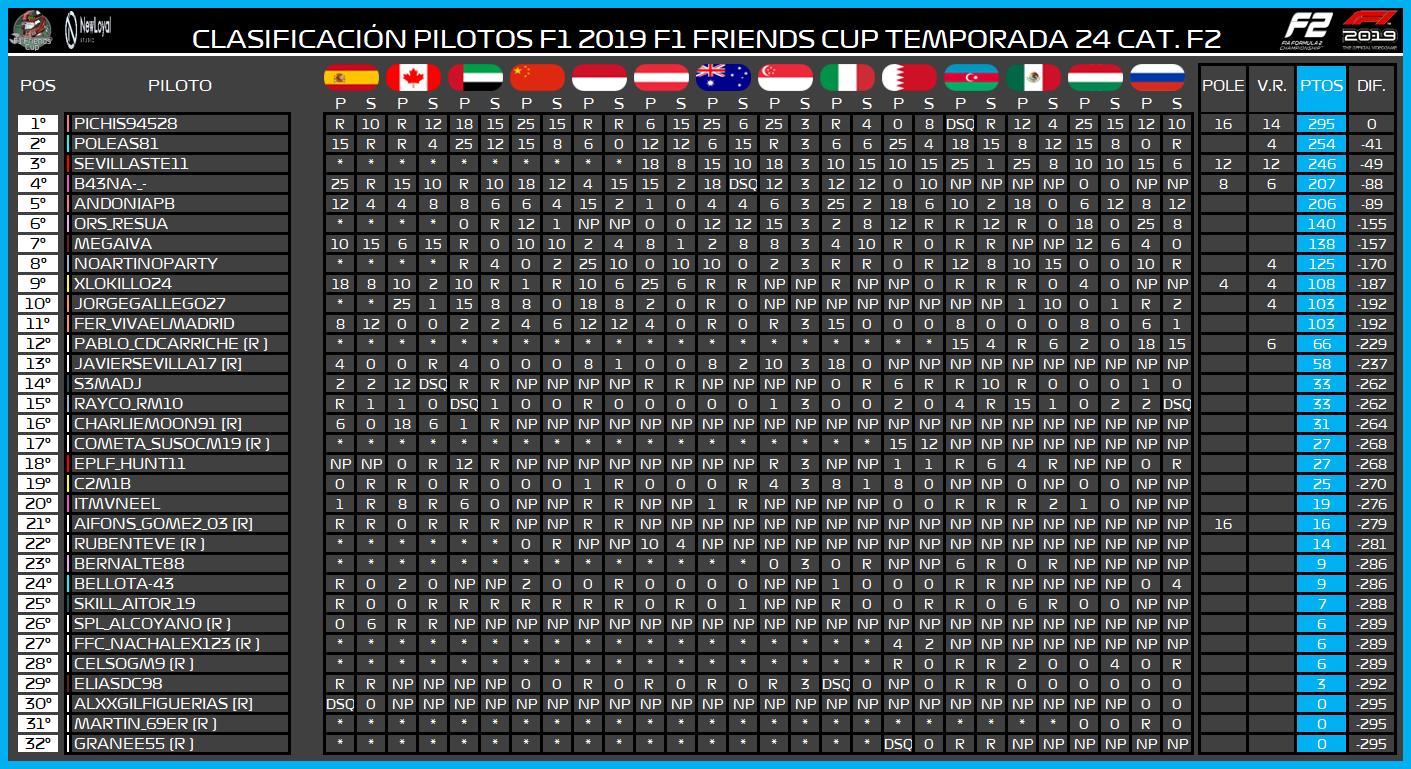 | F2 19 T. XXIV | Central de estadísticas de la Temporada 24 F2 2019 7173