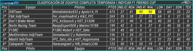 Temporada I F1 Friends Cup 719