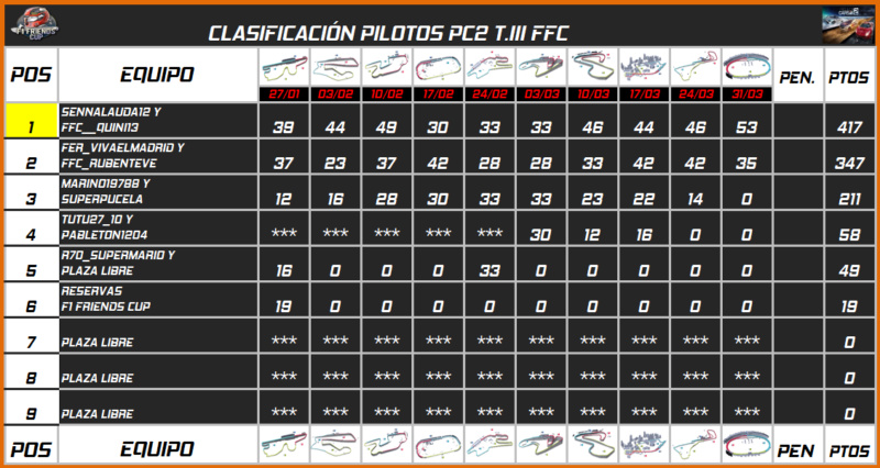 | PC2 INDYCAR T.III | CENTRAL DE ESTADÍSTICAS 766