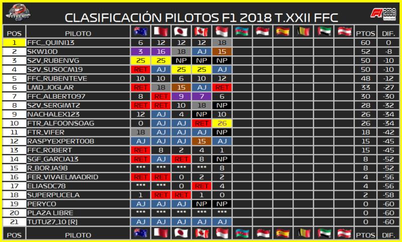   F1 18 T. XXII   Central de estadísticas de la Temporada 22 F1 2018 769