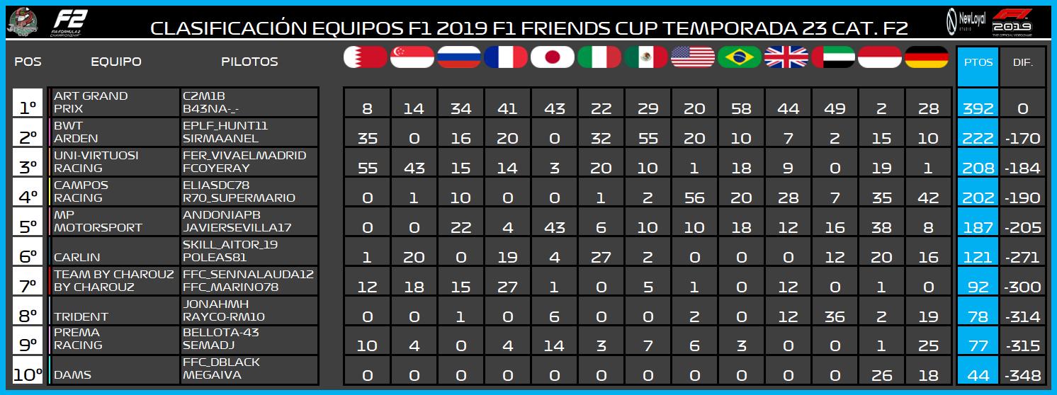 | F2 19 T. XXIII | Central de estadísticas de la Temporada 23 F2 2019 8109
