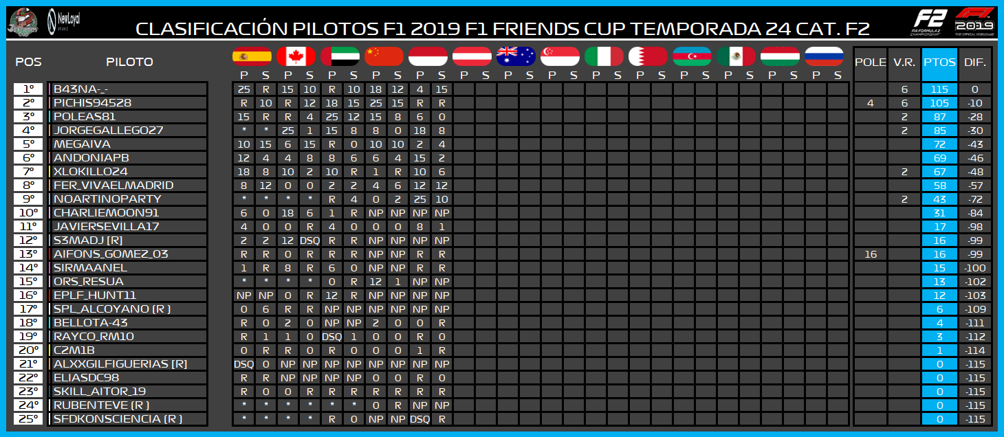 | F2 19 T. XXIV | Central de estadísticas de la Temporada 24 F2 2019 8123