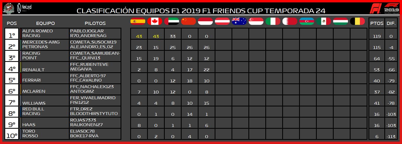 | F1 19 T. XXIV | Central de estadísticas de la Temporada 24 F1 2019 8124