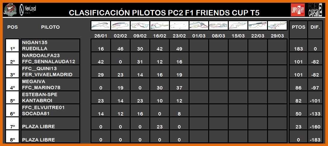 | PROJECT CARS 2 LMP1 T.V | CENTRAL ESTADÍSTICAS TEMPORADA V LMP1 8128