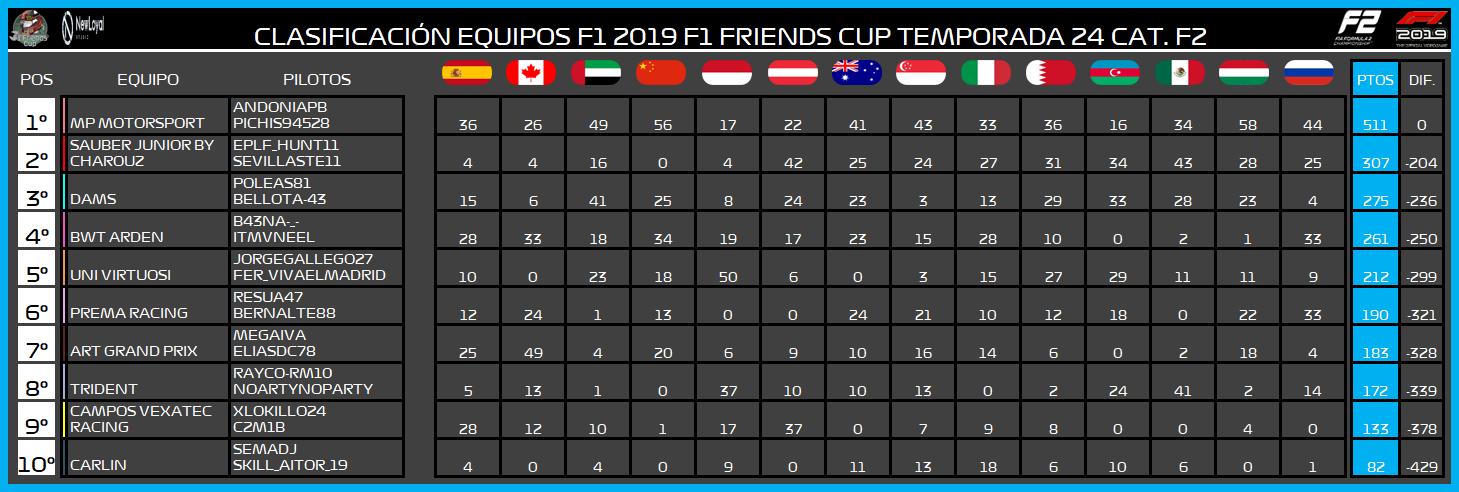 | F2 19 T. XXIV | Central de estadísticas de la Temporada 24 F2 2019 8148