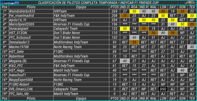 Temporada I F1 Friends Cup 818