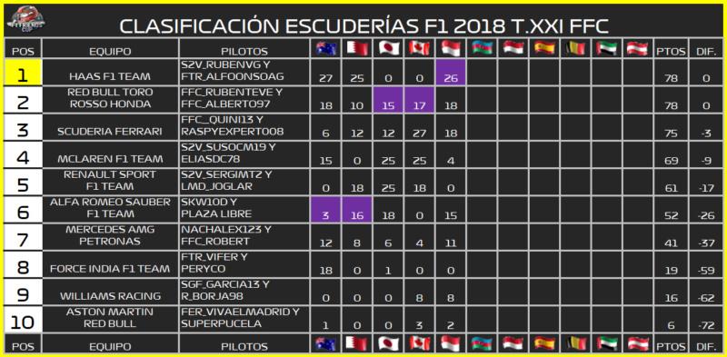   F1 18 T. XXII   Central de estadísticas de la Temporada 22 F1 2018 861