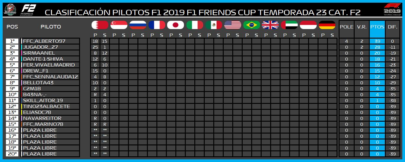   F2 19 T. XXIII   Central de estadísticas de la Temporada 23 F2 2019 877