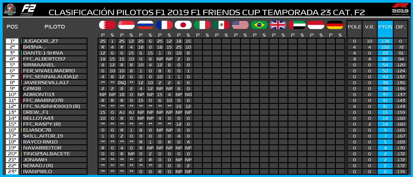 | F2 19 T. XXIII | Central de estadísticas de la Temporada 23 F2 2019 890