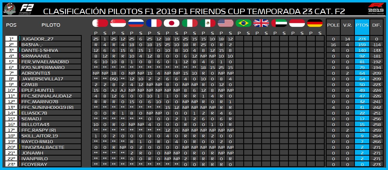 | F2 19 T. XXIII | Central de estadísticas de la Temporada 23 F2 2019 896