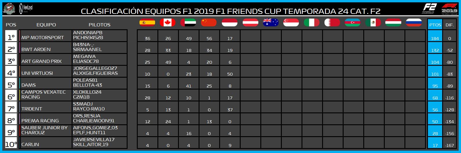 | F2 19 T. XXIV | Central de estadísticas de la Temporada 24 F2 2019 9112