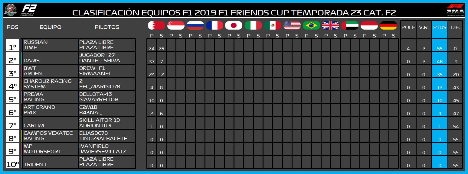   F2 19 T. XXIII   Central de estadísticas de la Temporada 23 F2 2019 967