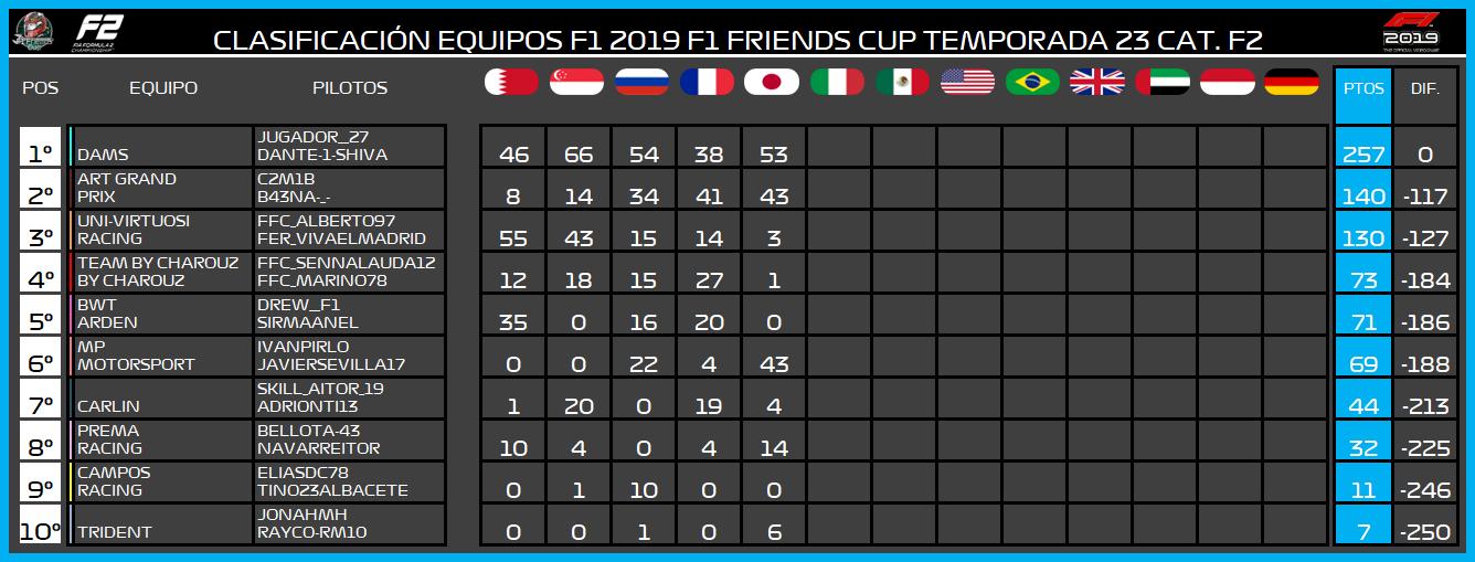 | F2 19 T. XXIII | Central de estadísticas de la Temporada 23 F2 2019 982